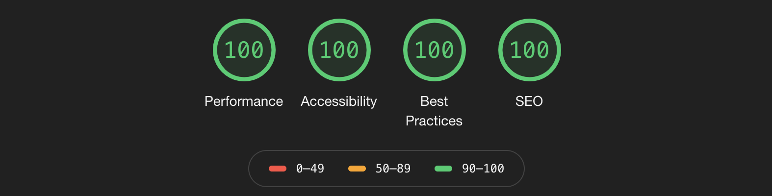 Perfect score using Chrome's Lighthouse audit tool